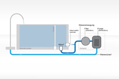 Technikeinheit gross für dade Betonbrunnen Badebrunnen