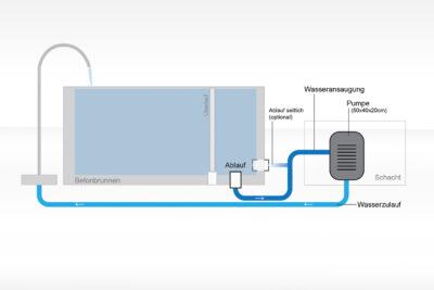 Technikeinheit klein für dade Betonbrunnen Badebrunnen